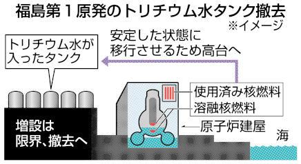 福島第1原発のトリチウム水タンク撤去(イメージ)