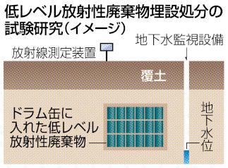 低レベル放射性廃棄物埋設処分の試験研究(イメージ)