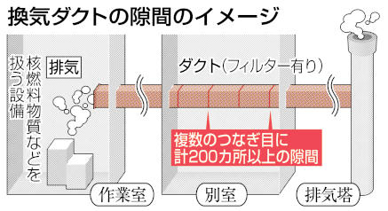 換気ダクトの隙間のイメージ