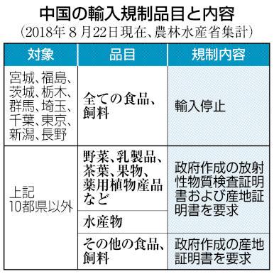 中国の輸入規制品目と内容