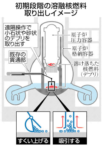 初期段階の溶融核燃料取り出しイメージ