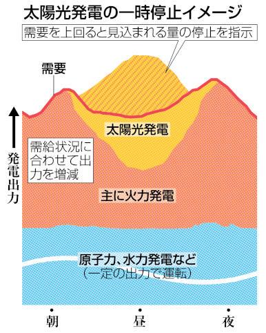 太陽光発電の一時停止イメージ