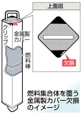 燃料集合体を覆う金属製カバー欠損のイメージ