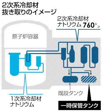 2次系冷却材抜き取りのイメージ