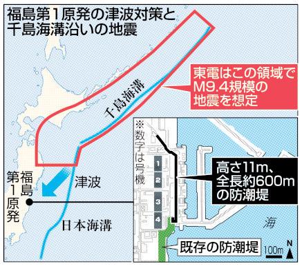 福島第1原発の津波対策と千島海溝沿いの地震
