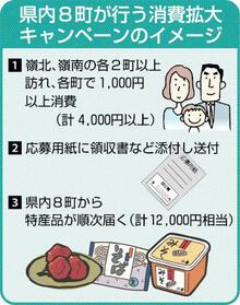 8町周遊で特産品 福井県民対象、1日から 地域経済活性化へ